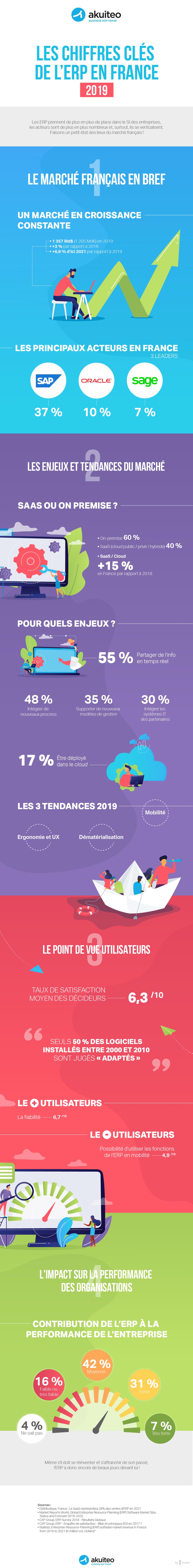 Les chiffres du marché de l'ERP 2019