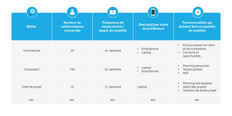 Le tableau ERP : les besoins et supports par métier