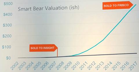 saastr ep4 - Smart Bear Valuation